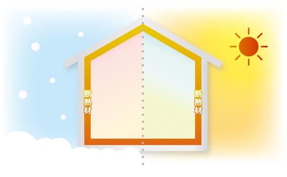 断熱性を上げて外からの熱を防ぐ