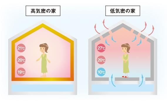 体感温度も気密で変わる!